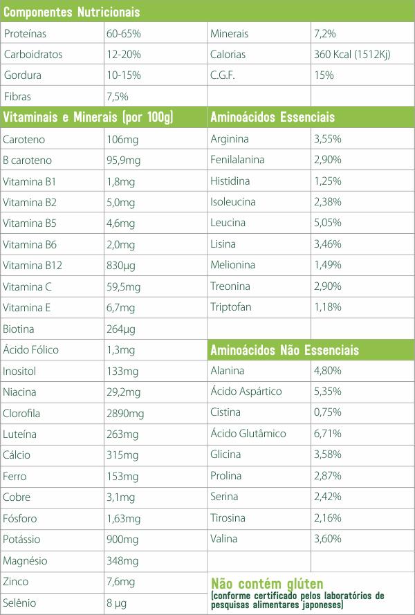 tabela composição chlorella