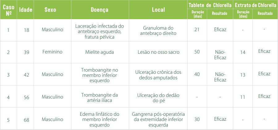 tabela sobre o estudo da chlorella