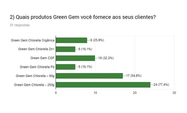 Quais produtos Green Gem são fornecidos pelos entrevistados