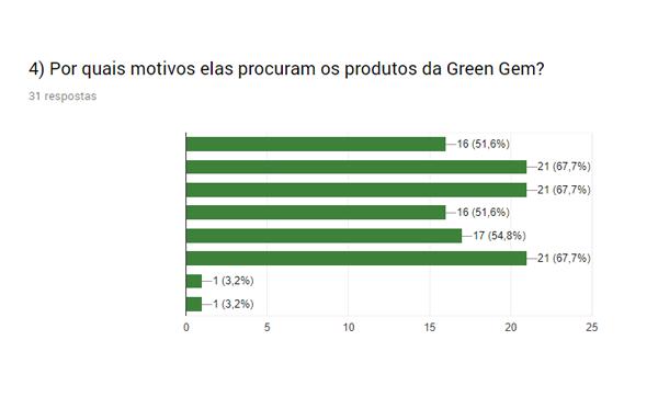O que motiva as pessoas a procurarem Green Gem Chlorella no Brasil