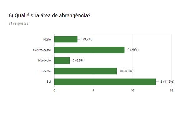 Regiões de abrangência da Green Gem Chlorella no Brasil
